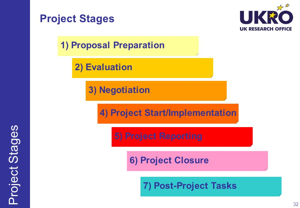 4) Project Start/Implementation