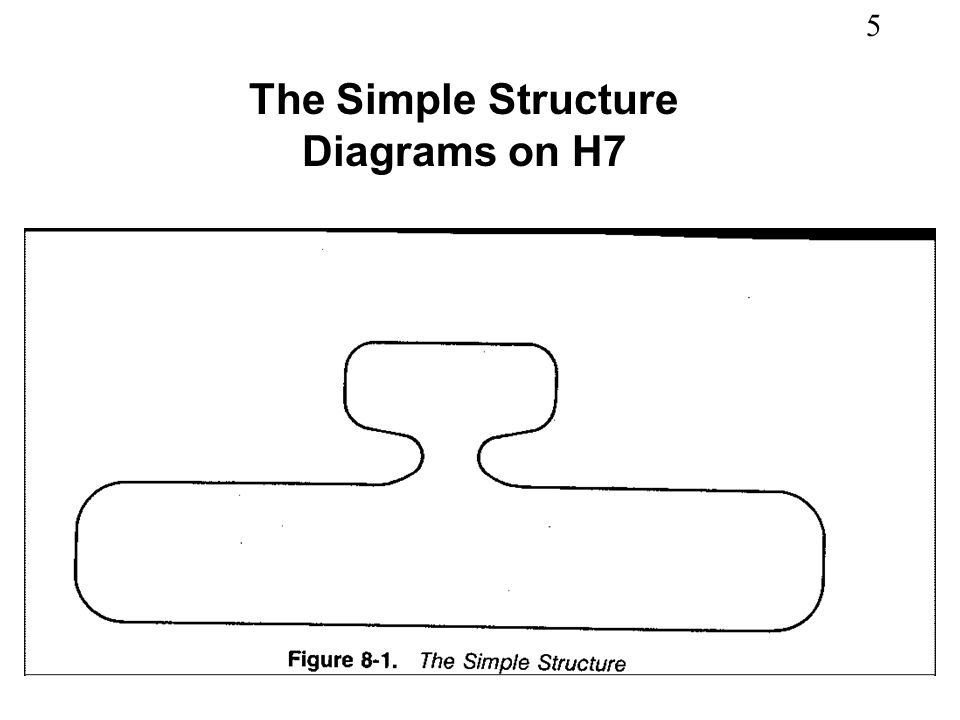 The Simple Structure Diagrams on H7
