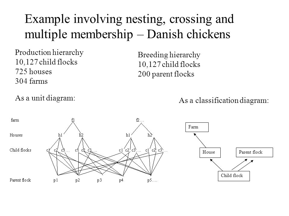Example involving nesting, crossing and multiple membership – Danish chickens