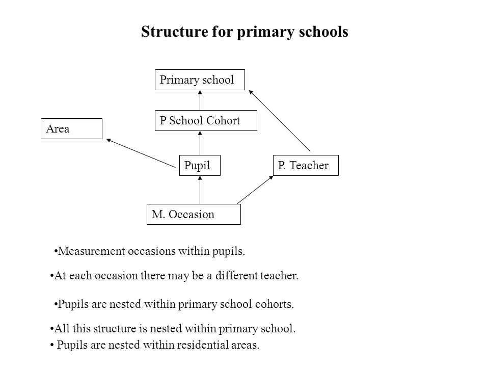 Structure for primary schools