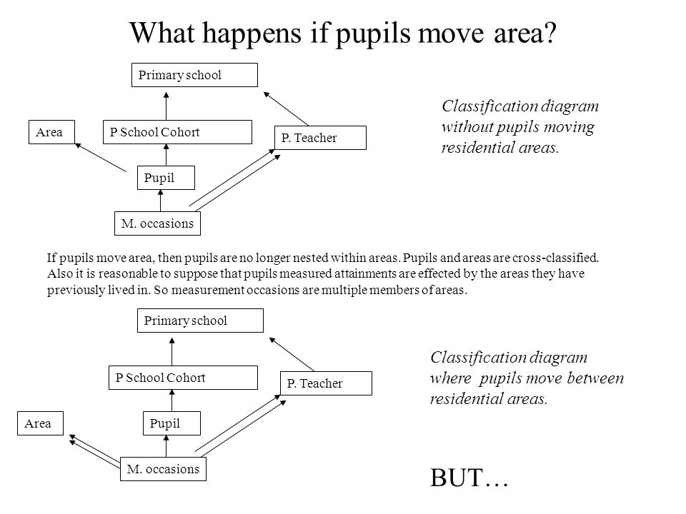 What happens if pupils move area