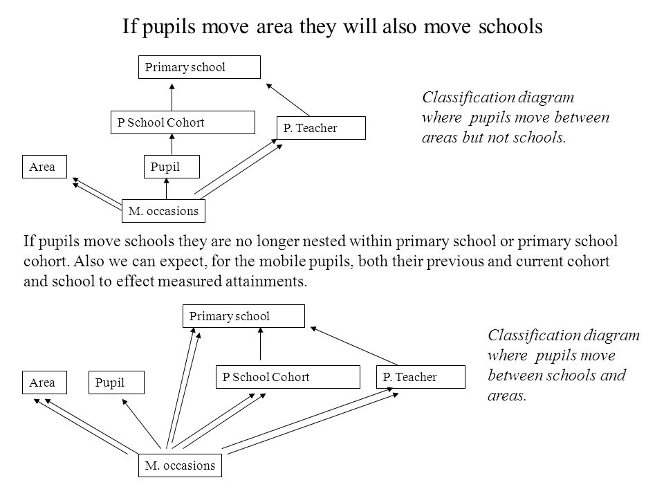 If pupils move area they will also move schools