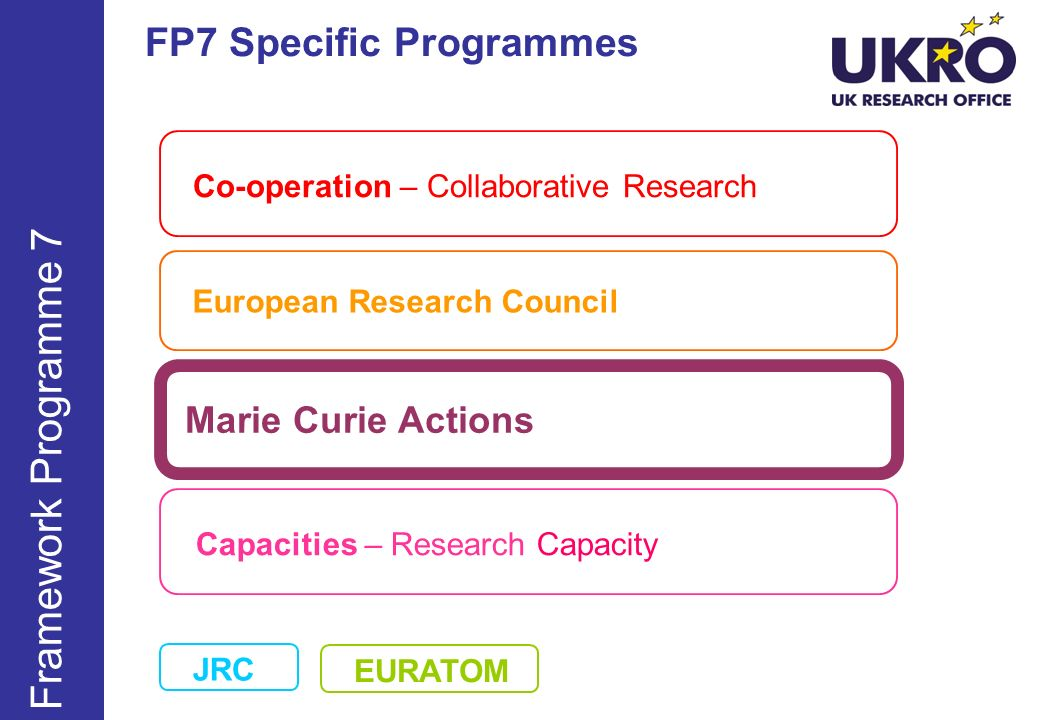 Framework Programme 7 FP7 Specific Programmes Marie Curie Actions