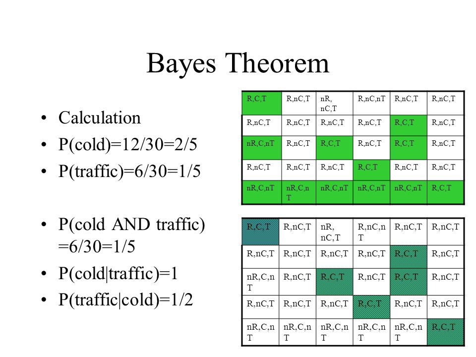Bayes Theorem Calculation P(cold)=12/30=2/5 P(traffic)=6/30=1/5