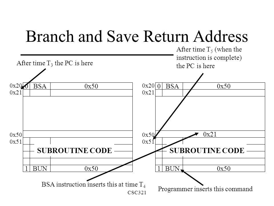 Bus Architecture Memory Unit Ar Pc Dr E Alu Ac Inpr 16 Bit Bus Ir Tr