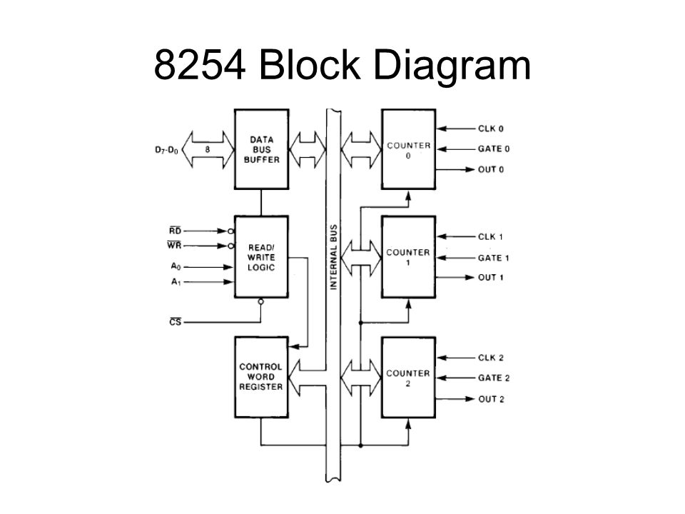4 8254 block diagram