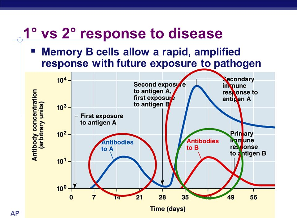 1° vs 2° response to disease