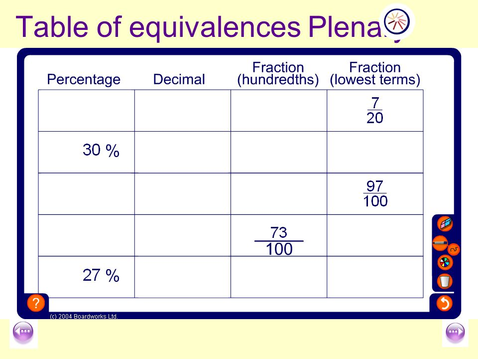 Fractions Decimals And Percentages Ppt Video Online Download