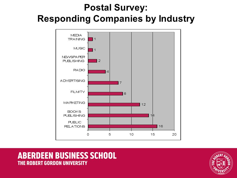 Postal Survey: Responding Companies by Industry