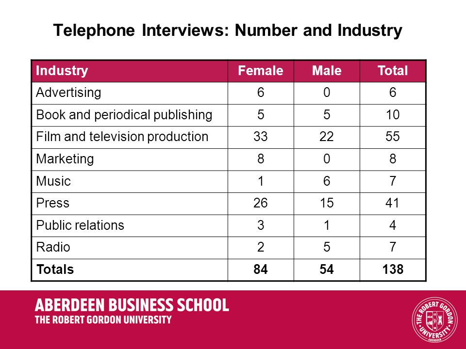 Telephone Interviews: Number and Industry