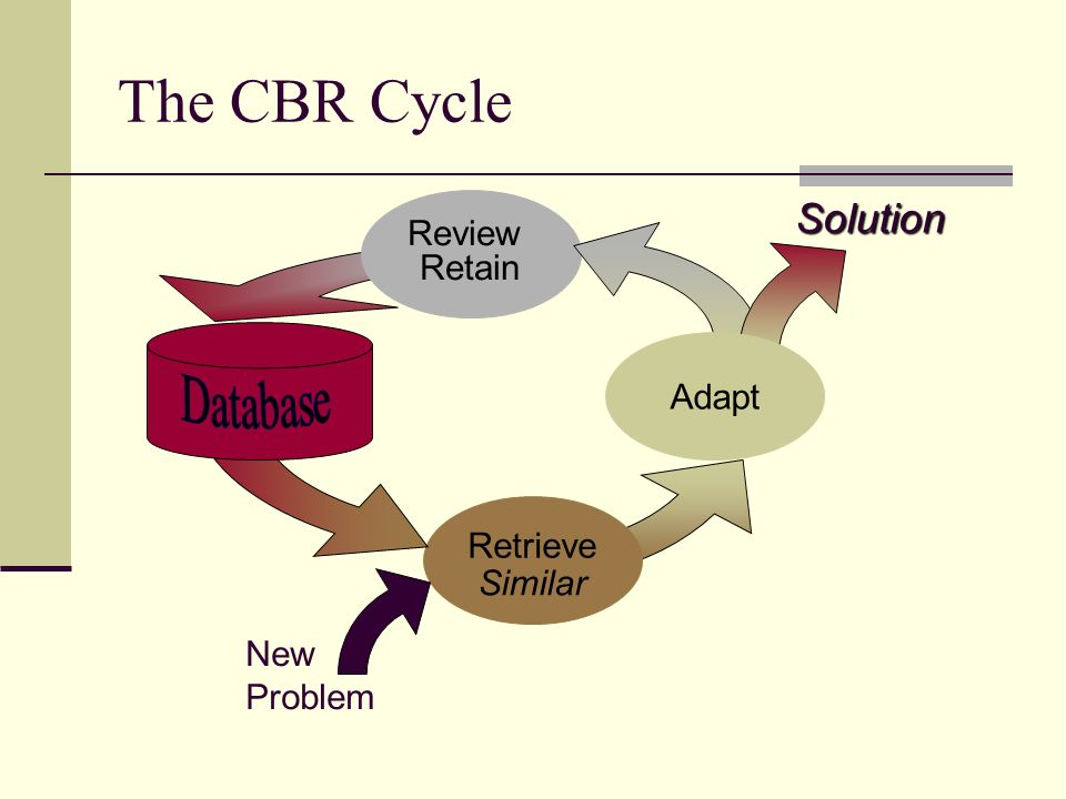 The CBR Cycle Solution Review Retain Adapt Database Retrieve Similar