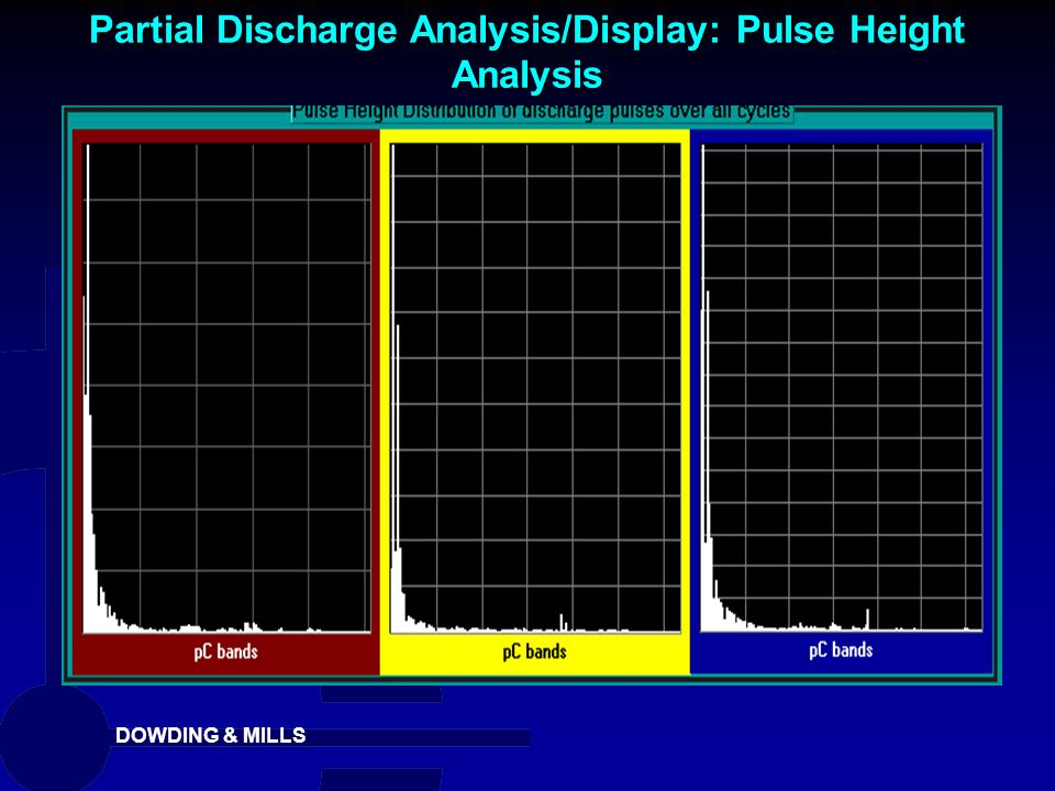 Partial Discharge Analysis/Display: Pulse Height Analysis