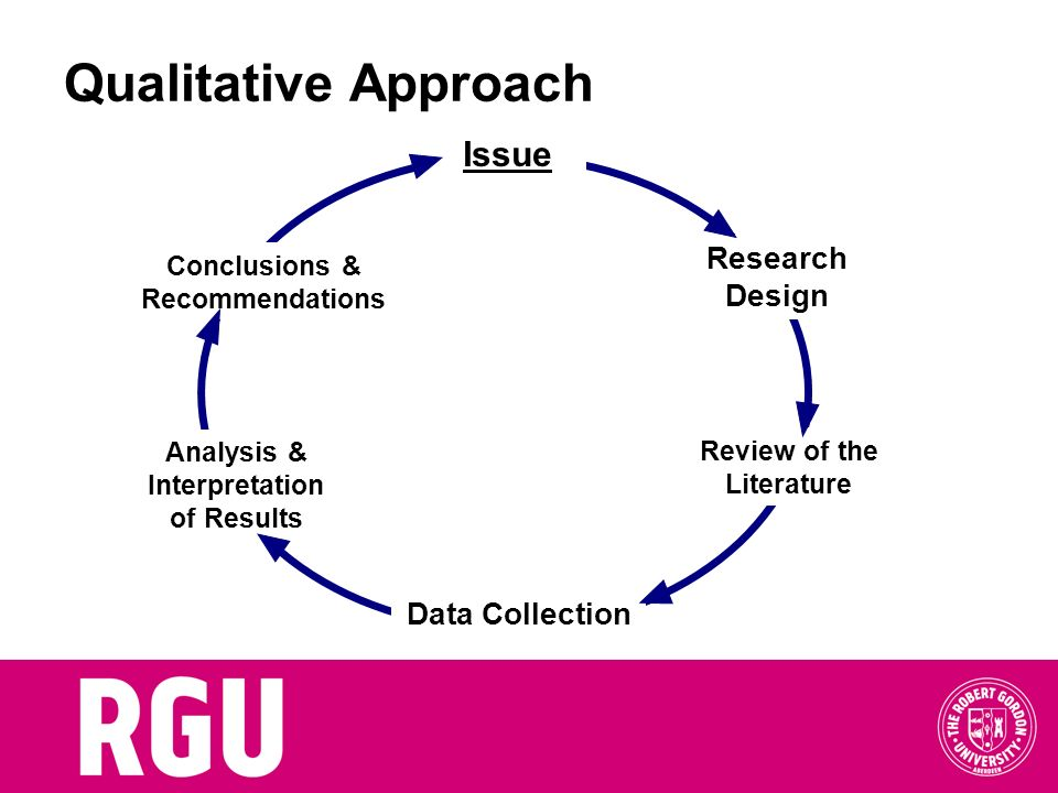 Qualitative Approach Issue Research Design Data Collection