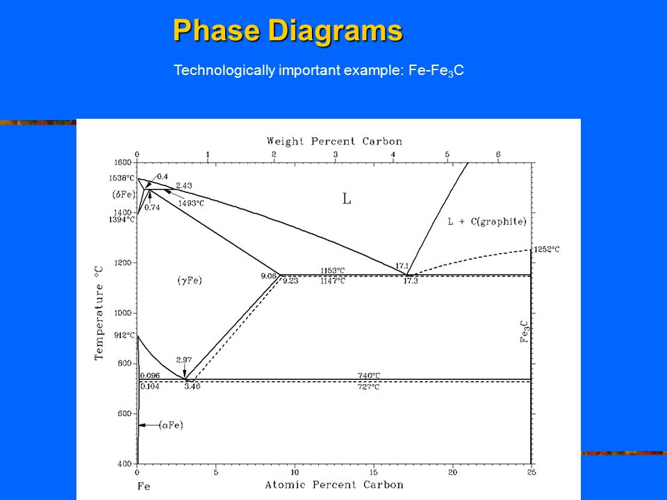 Sources of phase equilibrium data ppt video online download 5 phase diagrams technologically important example fe fe3c ccuart Choice Image