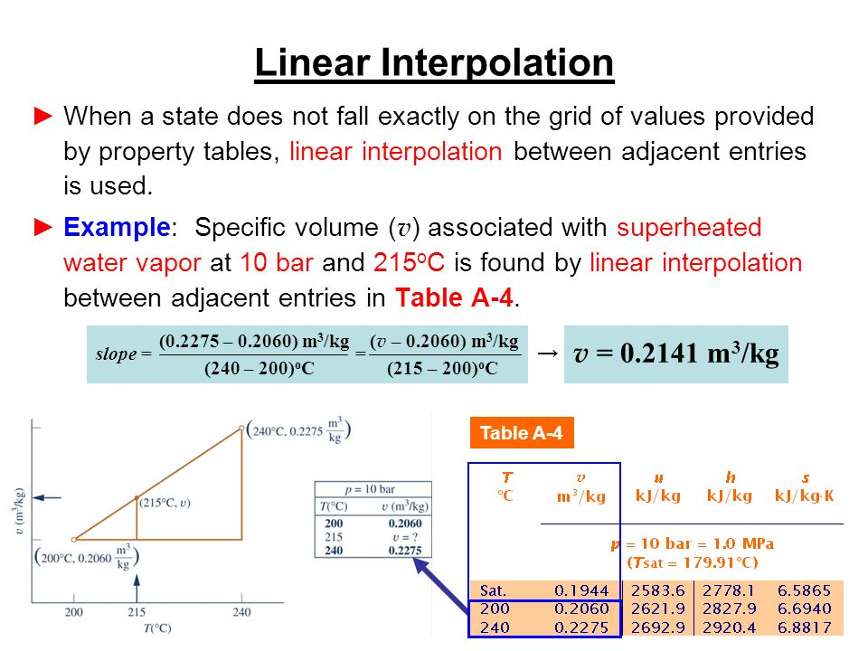 23 Linear Interpolation