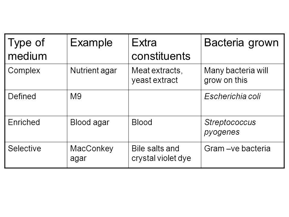 Type of medium Example Extra constituents Bacteria grown Complex