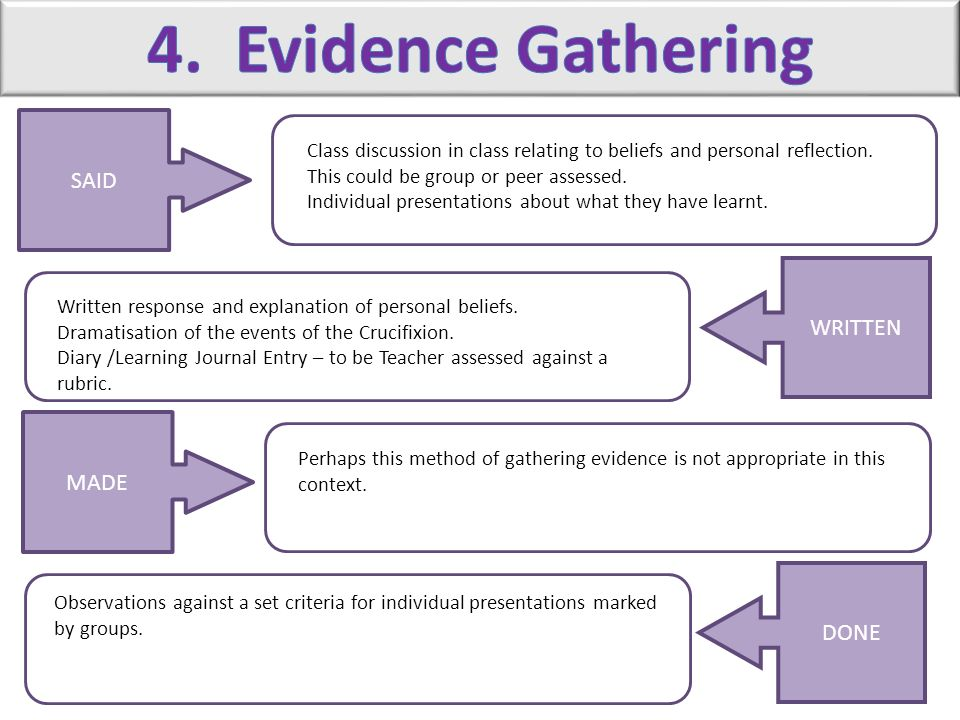 4. Evidence Gathering SAID WRITTEN MADE DONE