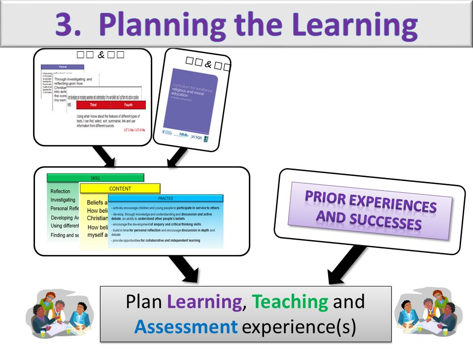 Plan Learning, Teaching and Assessment experience(s)