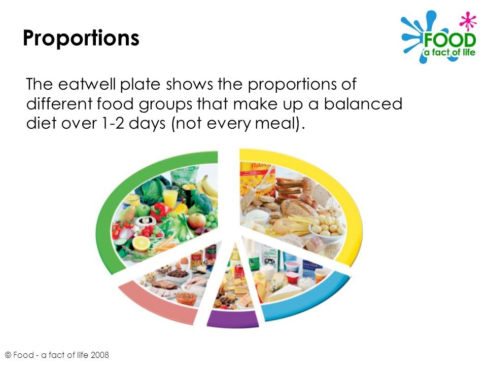 The Eatwell Plate Food A Fact Of Life Ppt Video Online Download