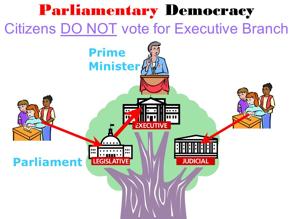 Parliamentary Democracy Citizens DO NOT vote for Executive Branch