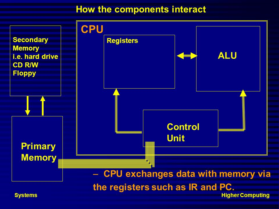 CPU How the components interact ALU Control Unit Primary Memory