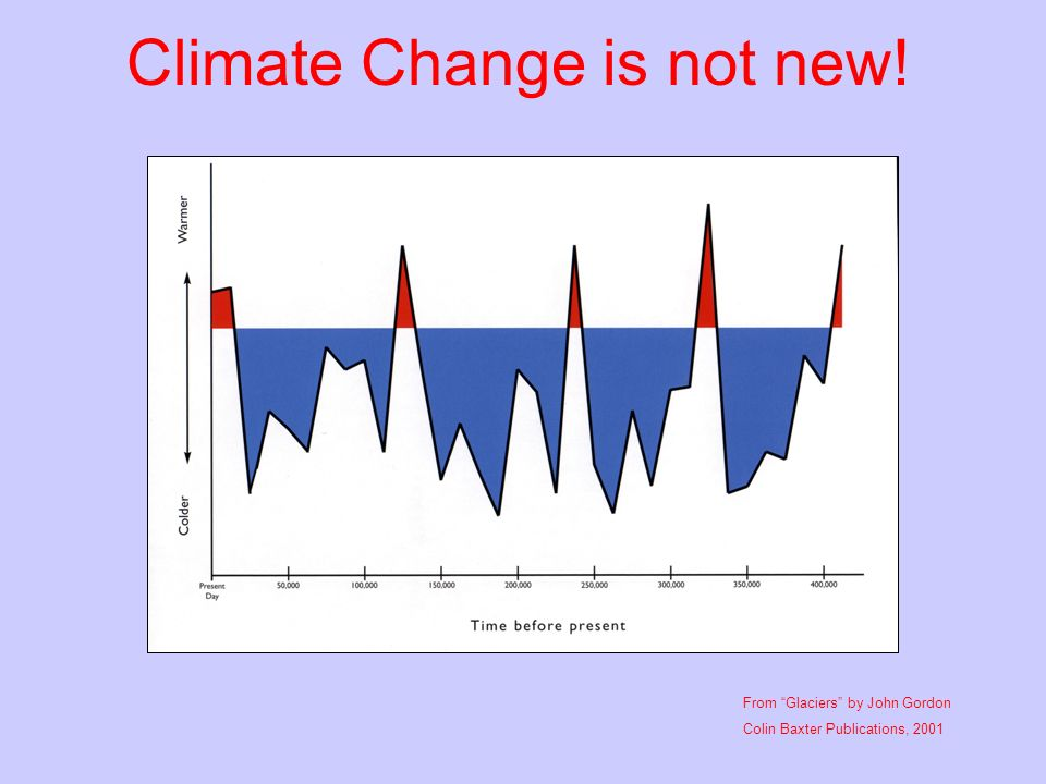 Climate Change is not new!