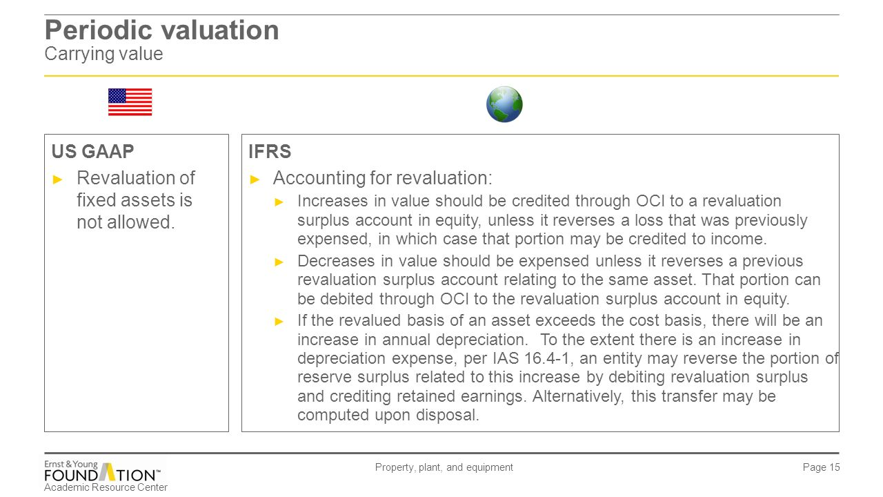 Accounting and valuation of fixed assets 28