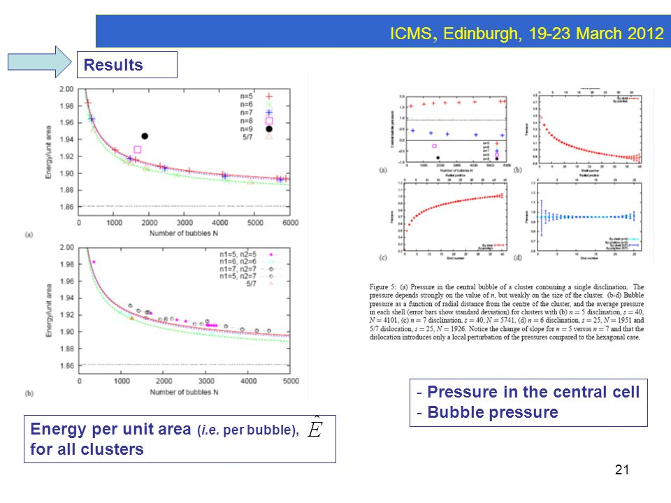 ICMS, Edinburgh, 19-23 March 2012 Results Pressure in the central cell