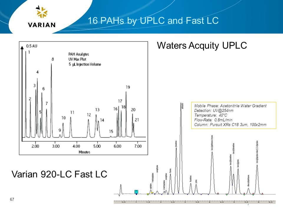 920-LC Analytical HPLC 940-LC Analytical to Prep HPLC - ppt
