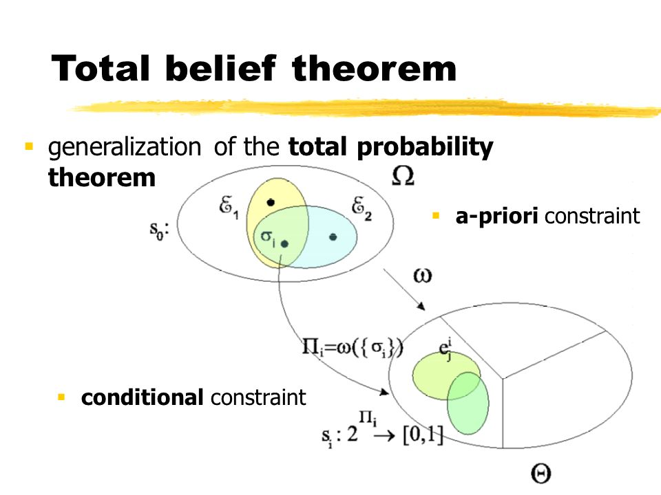 Total belief theorem generalization of the total probability theorem