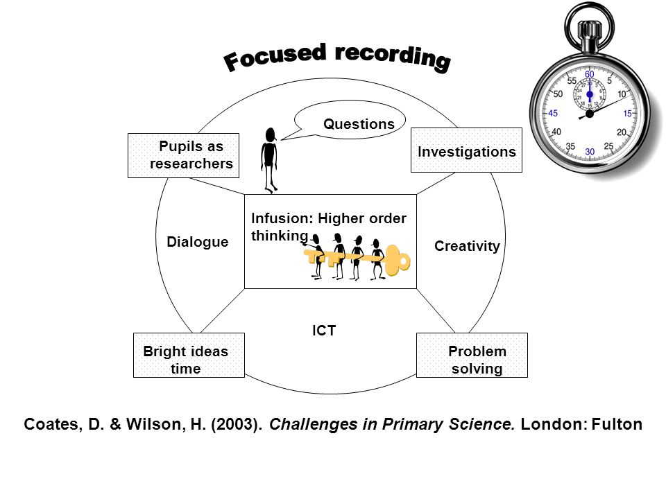 Focused recording Questions. Investigations. Pupils as researchers. Infusion: Higher order thinking.