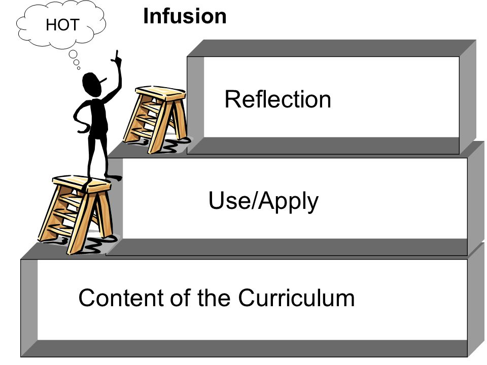 Content of the Curriculum Use/Apply Reflection