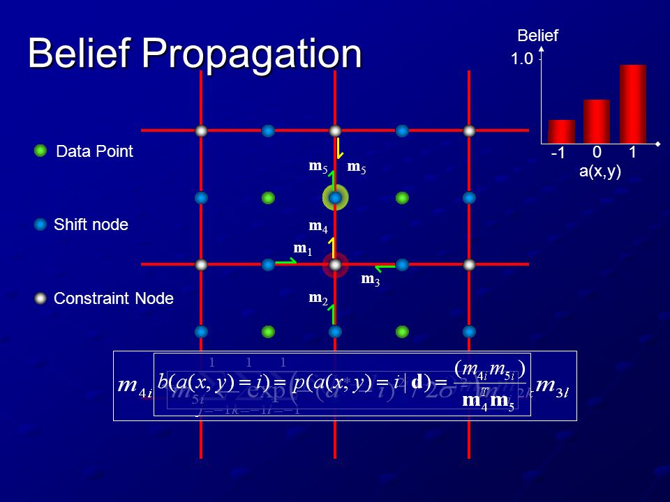 Belief Propagation Belief a(x,y) Data Point m5 m5 Shift node