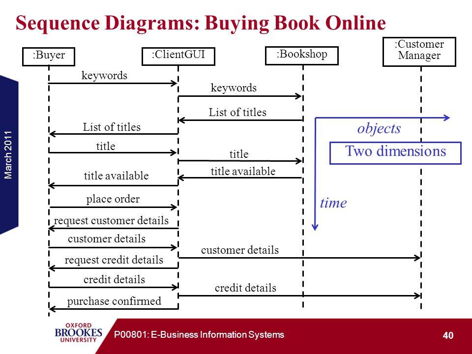 E business modelling with uml ppt download 40 sequence diagrams buying book online ccuart Gallery