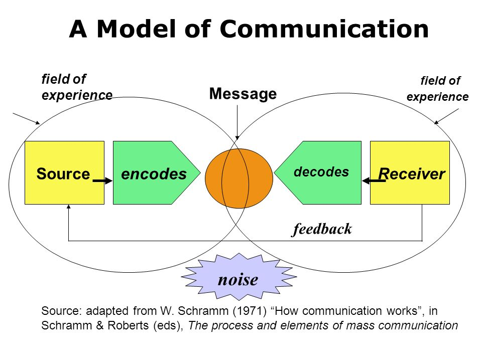 The communications process ppt download a model of communication ccuart Gallery