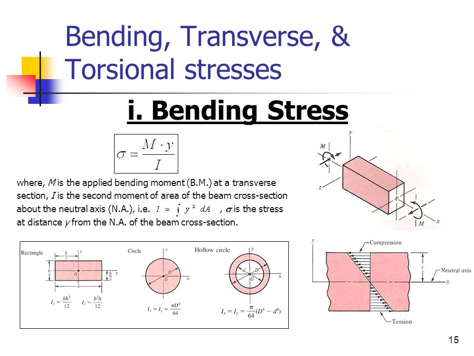 load and stress analysis ppt video online download rh slideplayer com Moment of Inertia Diagrams Overhanging Beam Moment Diagram