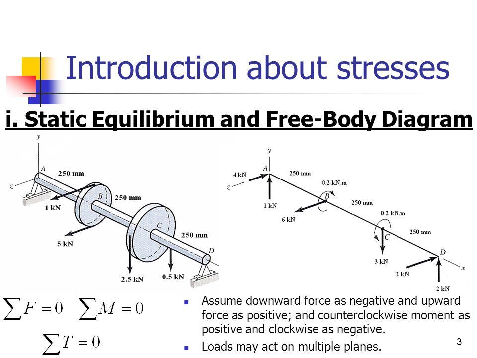 Stress Strain Free Body Diagram Custom Wiring Diagram