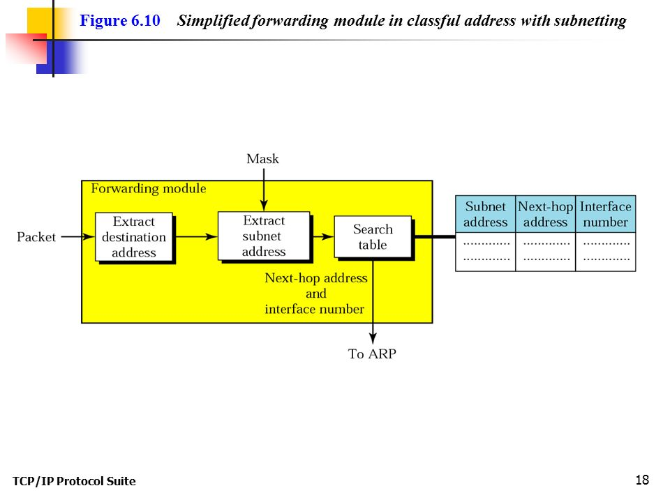 Figure 6.10 Simplified forwarding module in classful address with subnetting