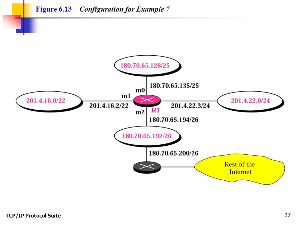 Figure 6.13 Configuration for Example 7