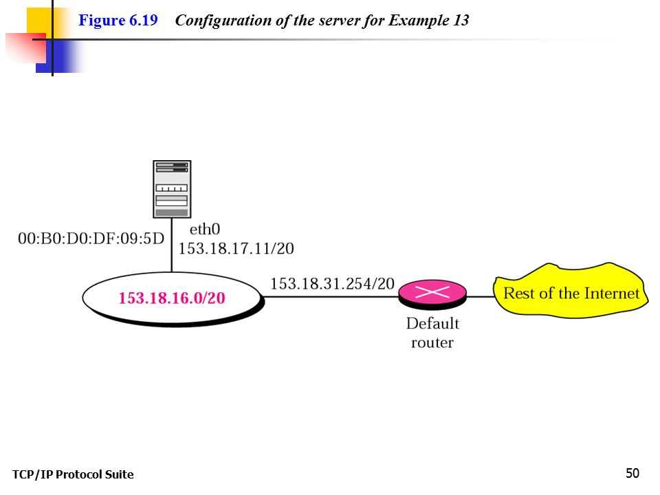 Figure 6.19 Configuration of the server for Example 13