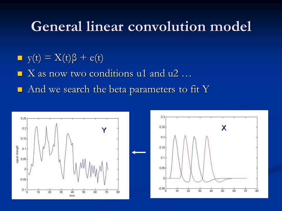 General linear convolution model