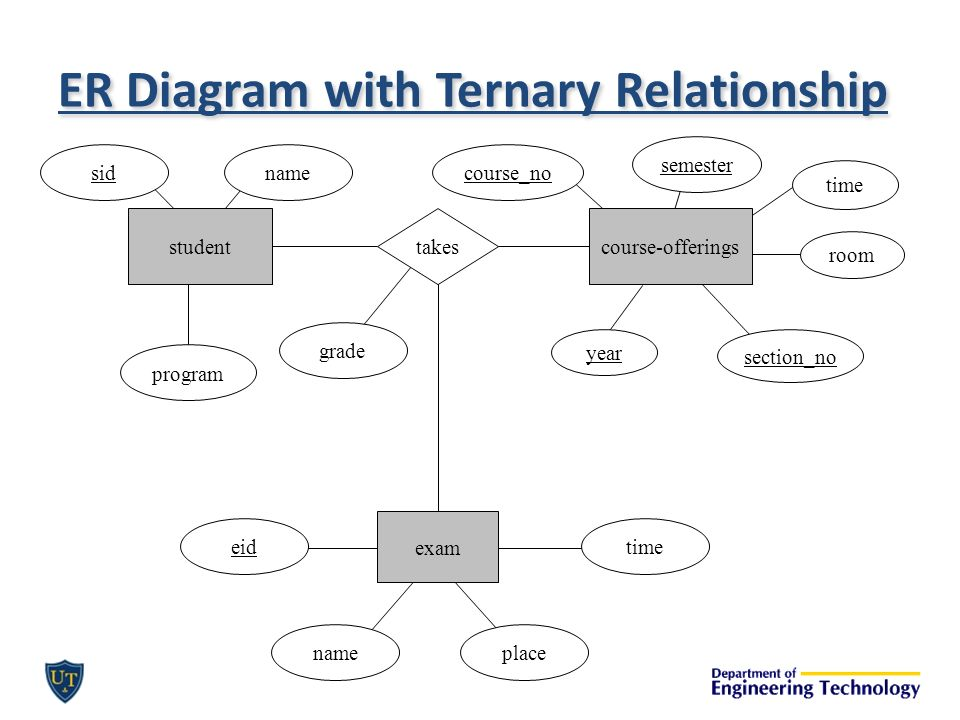 Er data models ctd cset ppt video online download er diagram with ternary relationship ccuart Image collections