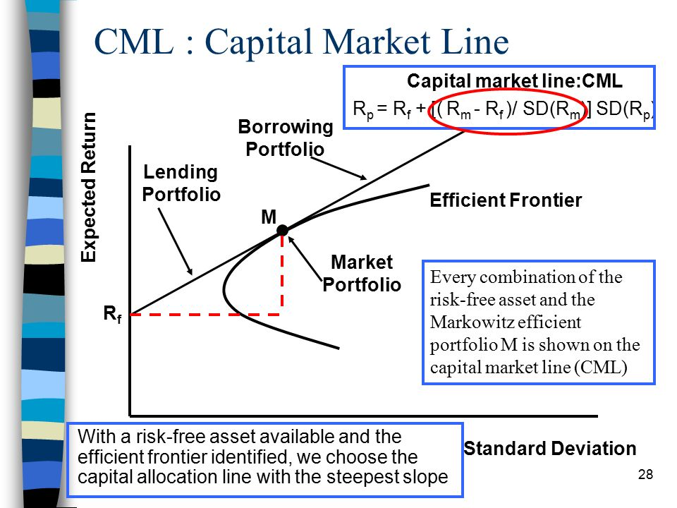 capital markets midterm questions and solutions essay Midterm study guide fin 320 fall 2009 the exam will consist on multiple choices, and problems and may be an essay question i will ask a maximum of two questions taken from the following material covered in class: chapter 1 describe the concept of agency problems and different ways to ameliorate agency problems in a corporation chapter 3 example 37 (pages 65-66) use the concept of arbitrage.