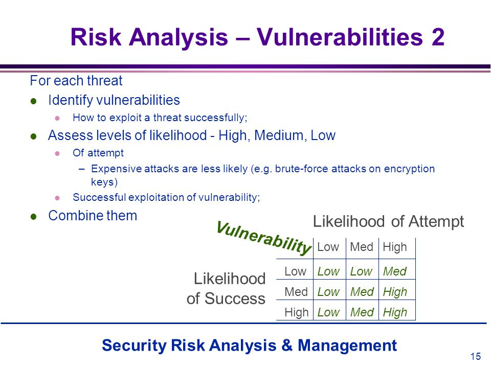 Risk Analysis – Vulnerabilities 2