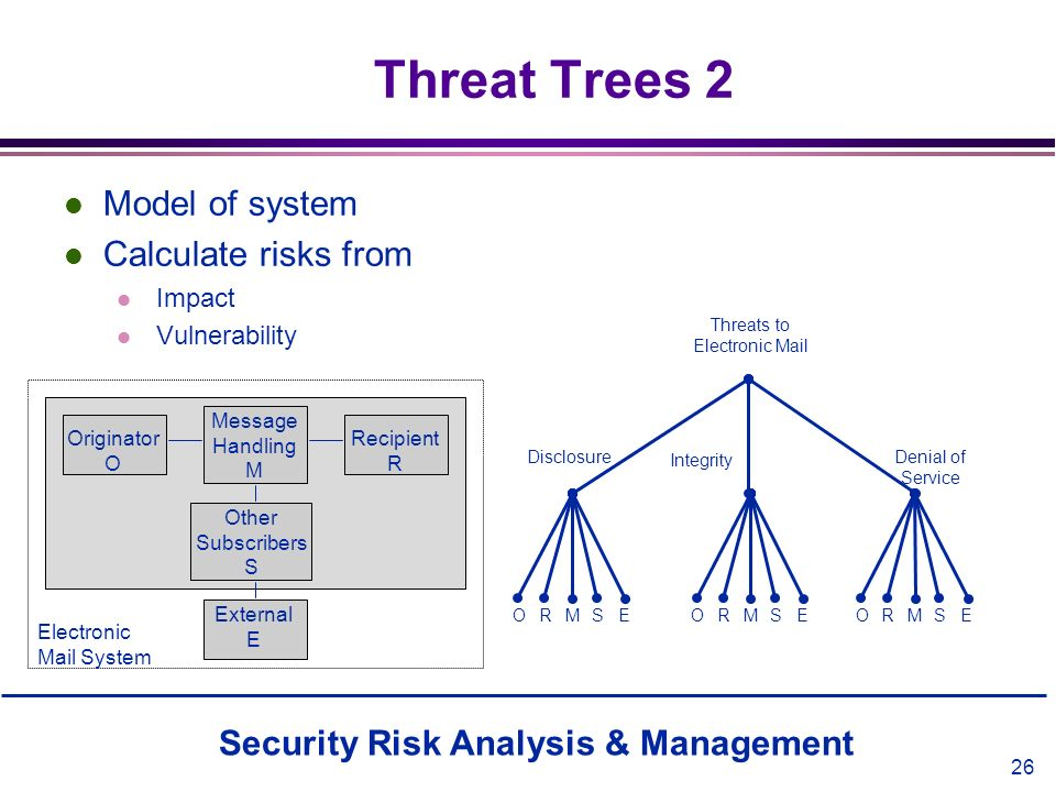 Threat Trees 2 Model of system Calculate risks from Impact