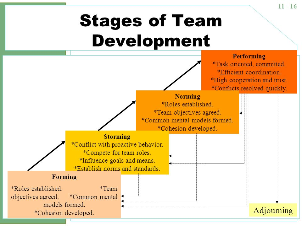 stages of team development pdf