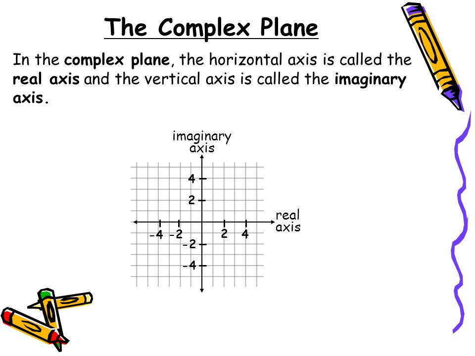 The Complex Plane In the complex plane, the horizontal axis is called the real axis and the vertical axis is called the imaginary axis.