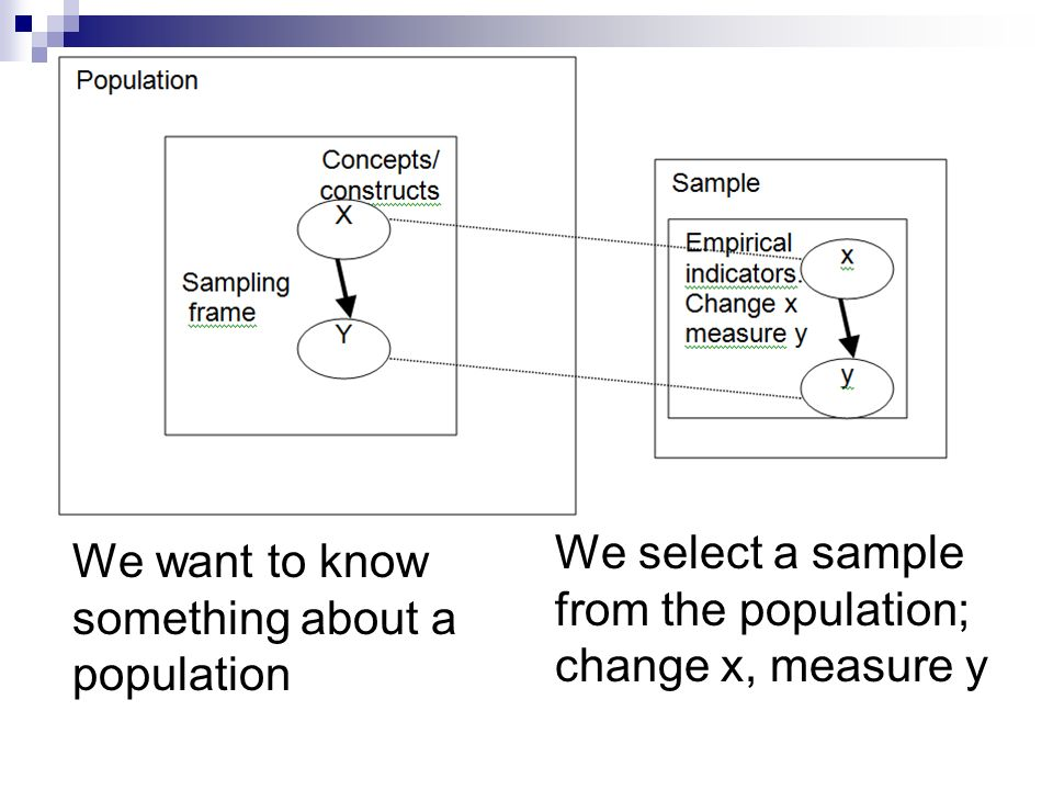 We select a sample from the population; change x, measure y