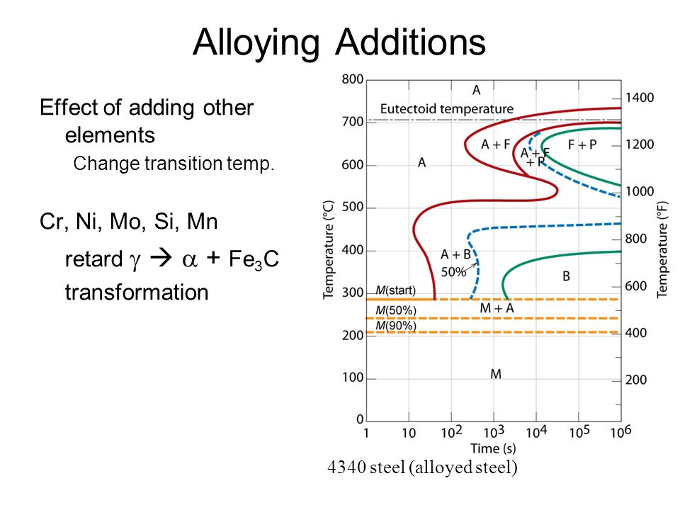 Isothermal transformation diagrams ppt video online download 15 alloying ccuart Gallery