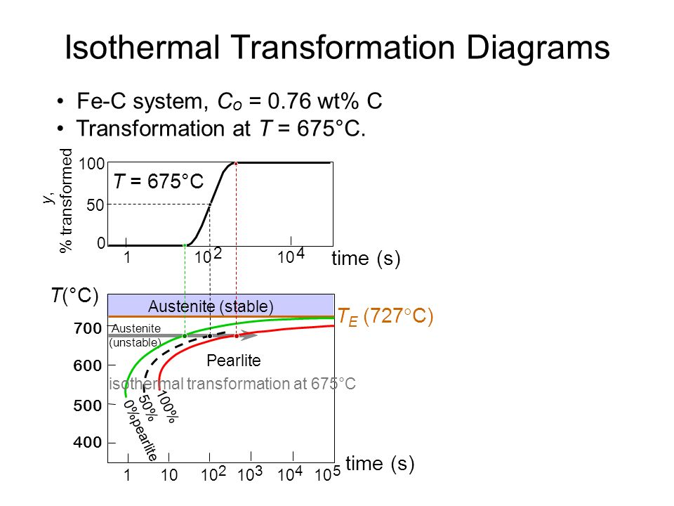 Isothermal Transformation Diagrams Ppt Video Online Download